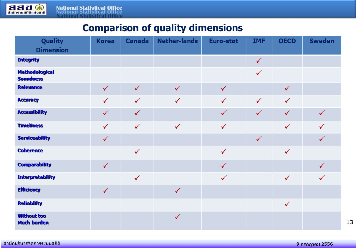 Comparison of quality dimensions
