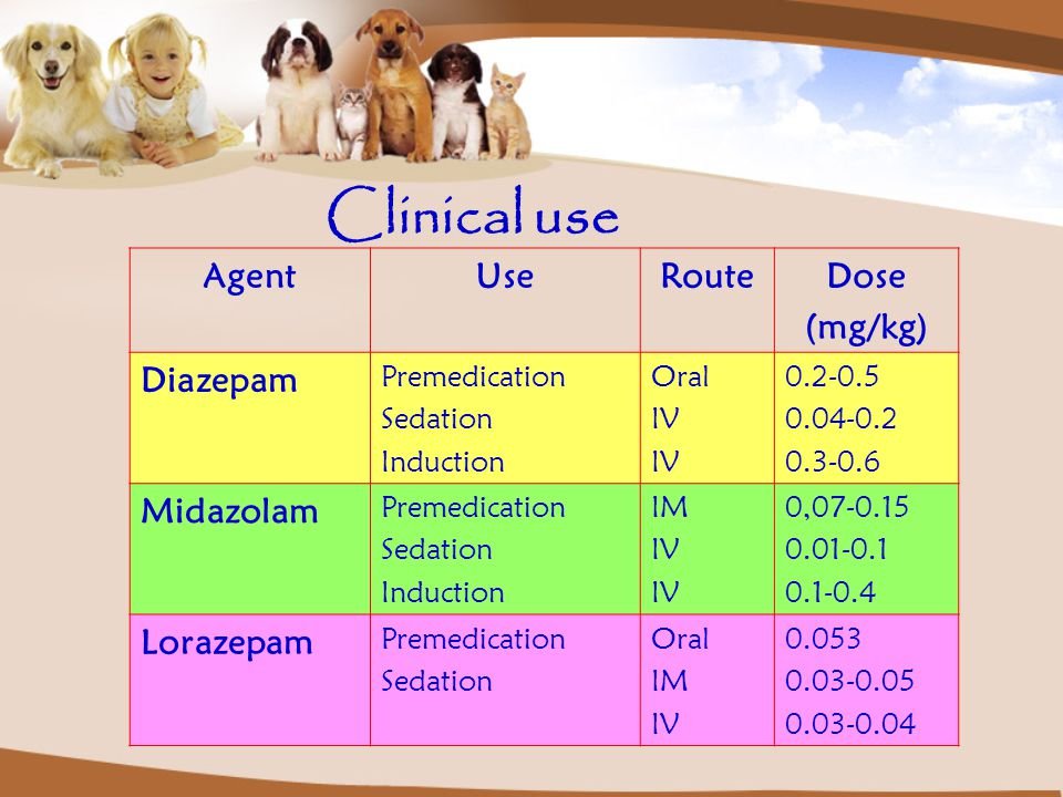 Clinical use Agent Use Route Dose (mg/kg) Diazepam Midazolam Lorazepam
