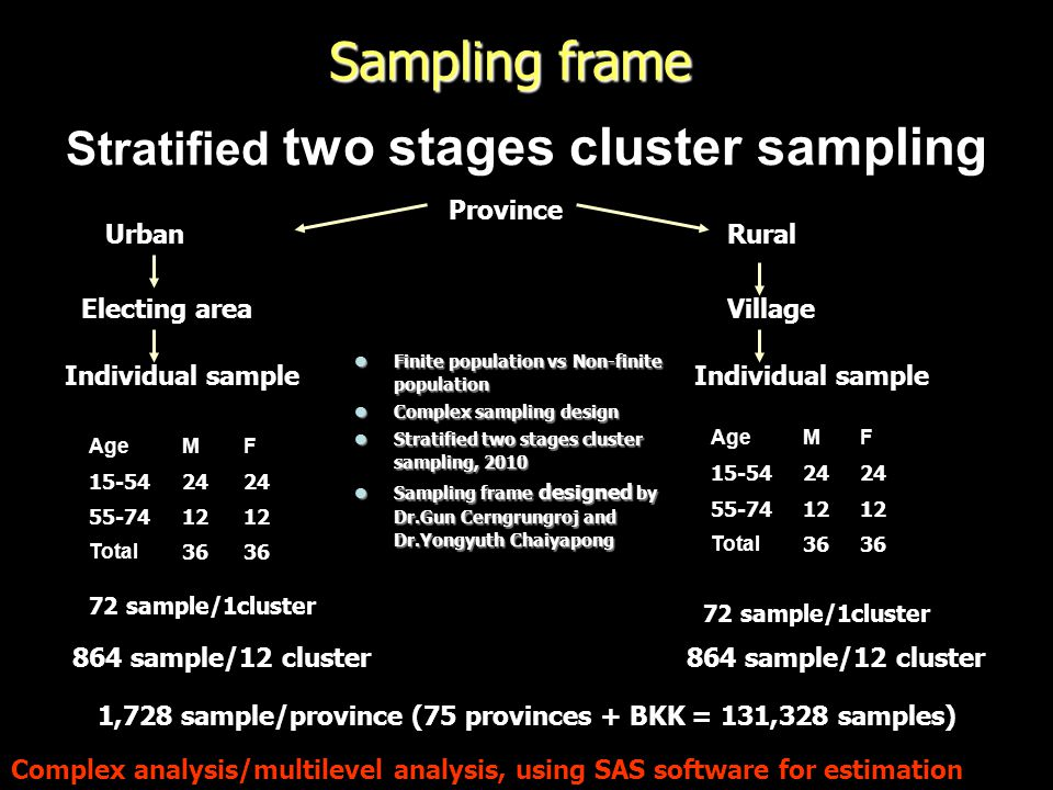 Stratified two stages cluster sampling
