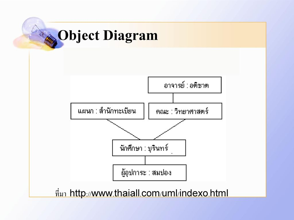 Object Diagram ที่มา http://www.thaiall.com/uml/indexo.html