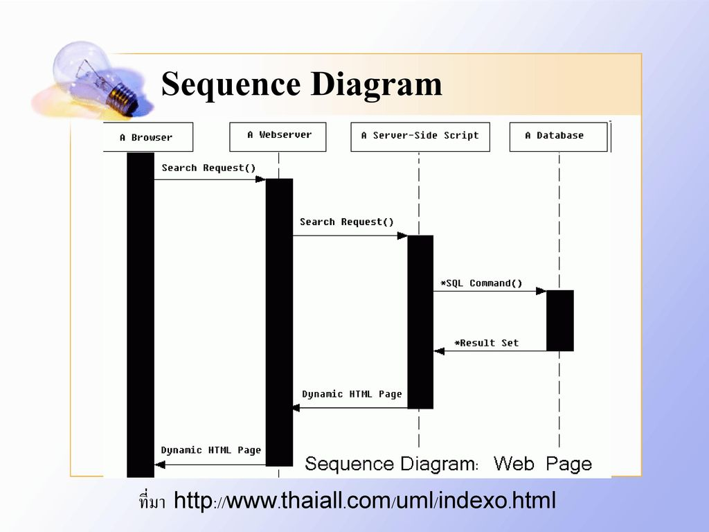 Sequence Diagram ที่มา http://www.thaiall.com/uml/indexo.html