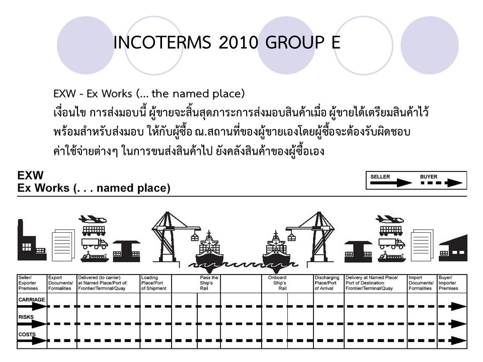 INCOTERMS 2010 GROUP E EXW - Ex Works (... the named place)
