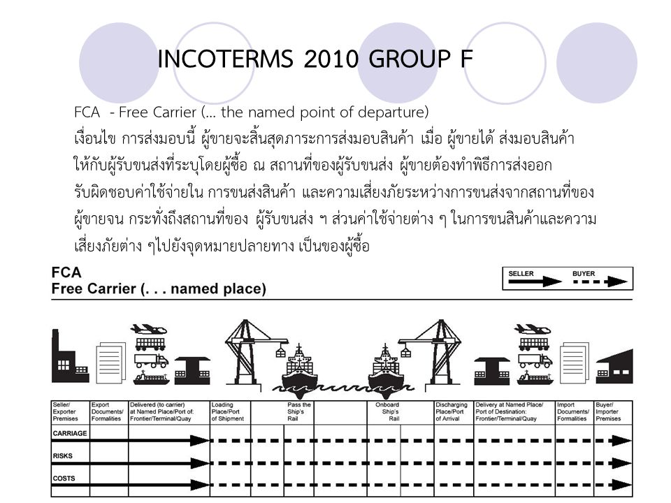 INCOTERMS 2010 GROUP F FCA - Free Carrier (... the named point of departure)