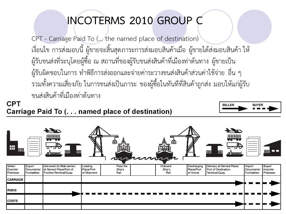 INCOTERMS 2010 GROUP C CPT - Carriage Paid To (... the named place of destination)