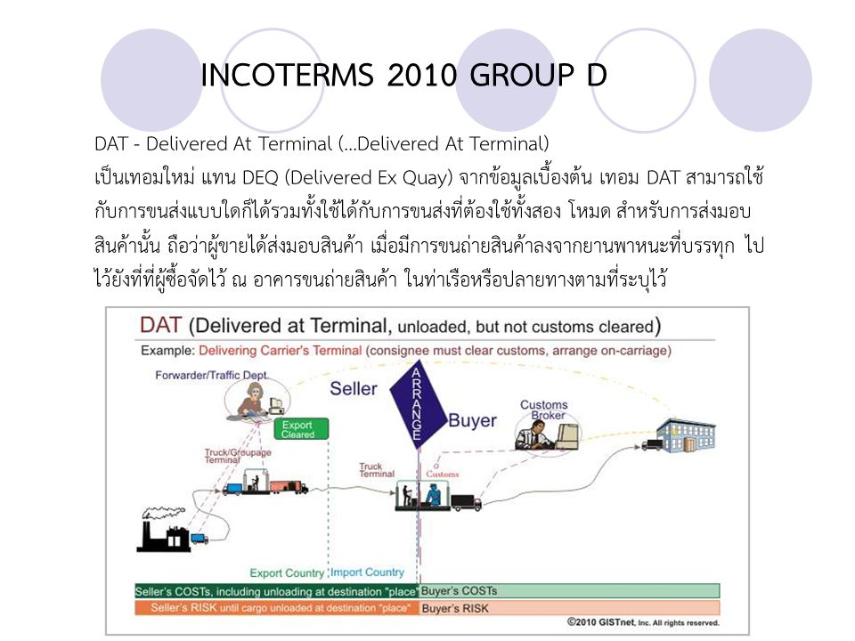 INCOTERMS 2010 GROUP D DAT - Delivered At Terminal (...Delivered At Terminal)