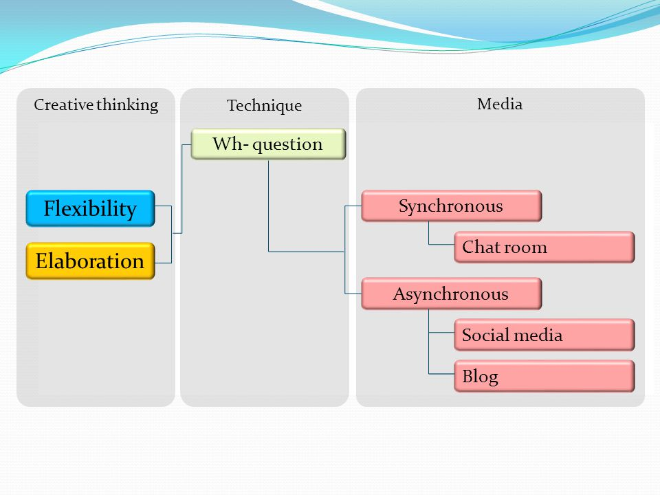 Flexibility Elaboration Wh- question Synchronous Chat room