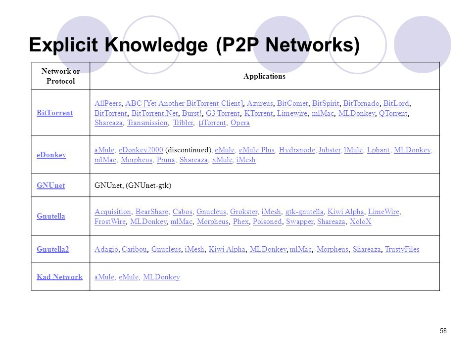 Explicit Knowledge (P2P Networks)