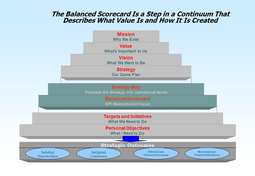 The Balanced Scorecard Is a Step in a Continuum That Describes What Value Is and How It Is Created