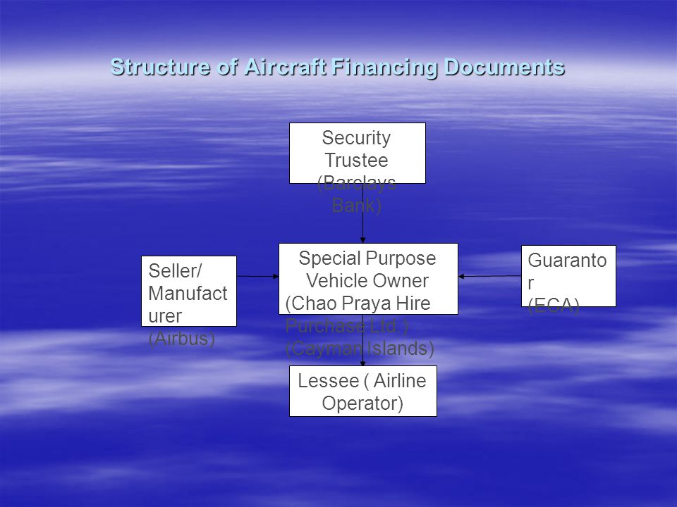 Structure of Aircraft Financing Documents