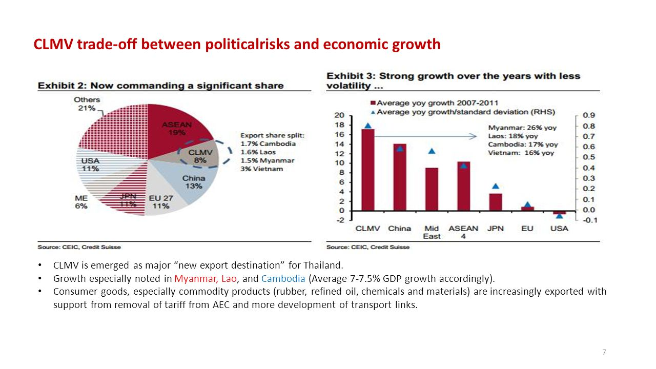 CLMV trade-off between politicalrisks and economic growth