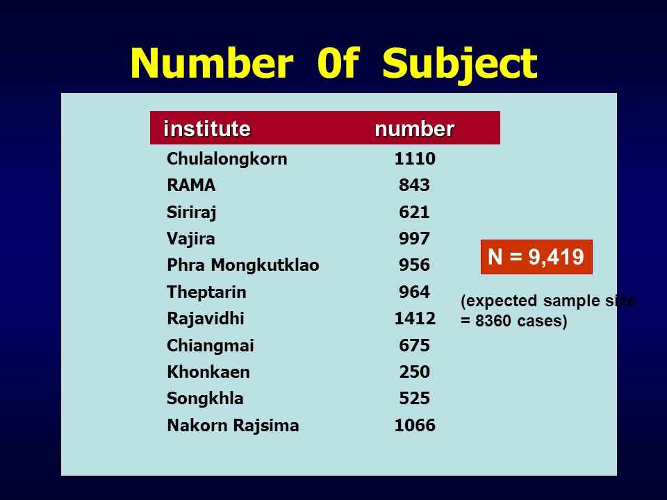 Number 0f Subject institute number N = 9,419 Chulalongkorn 1110 RAMA