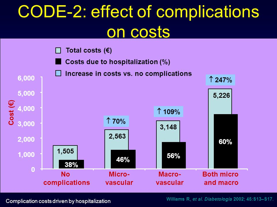 CODE-2: effect of complications on costs