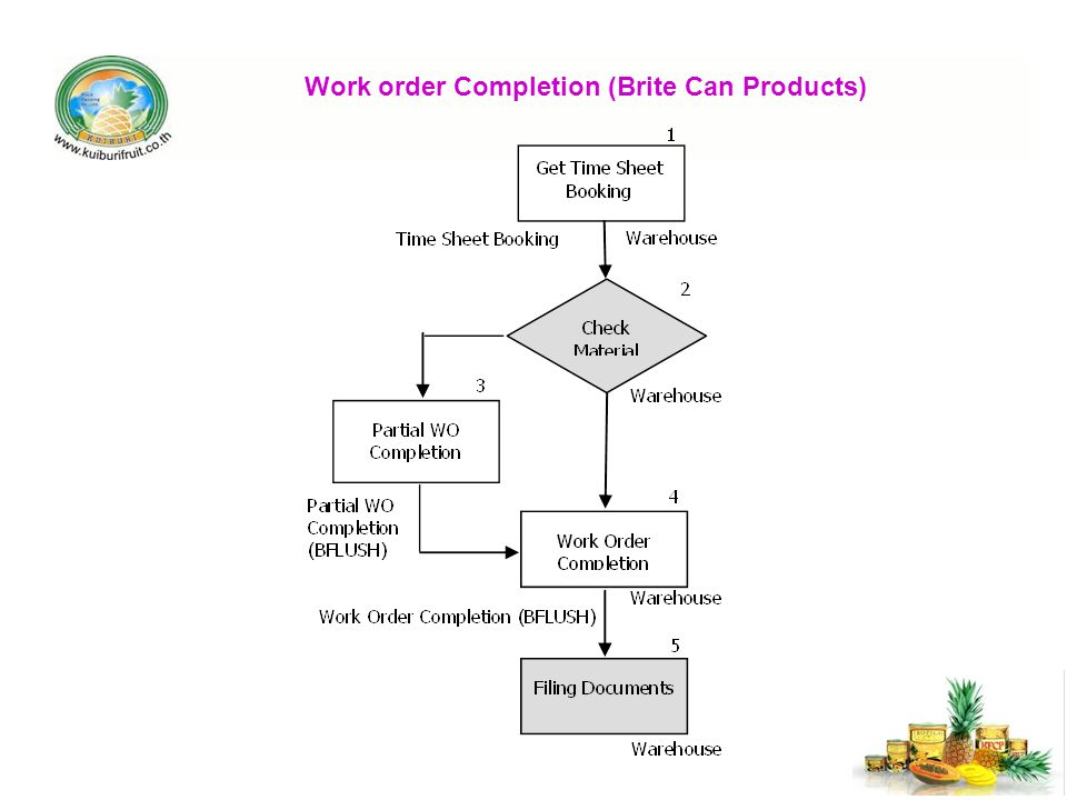 Work order Completion (Brite Can Products)