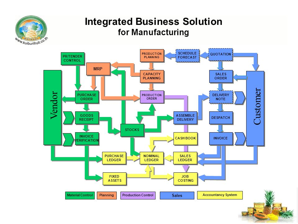 Integrated Business Solution for Manufacturing