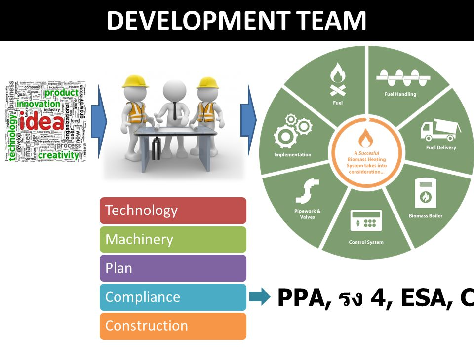 DEVELOPMENT TEAM PPA, รง 4, ESA, COP, etc Technology Machinery Plan