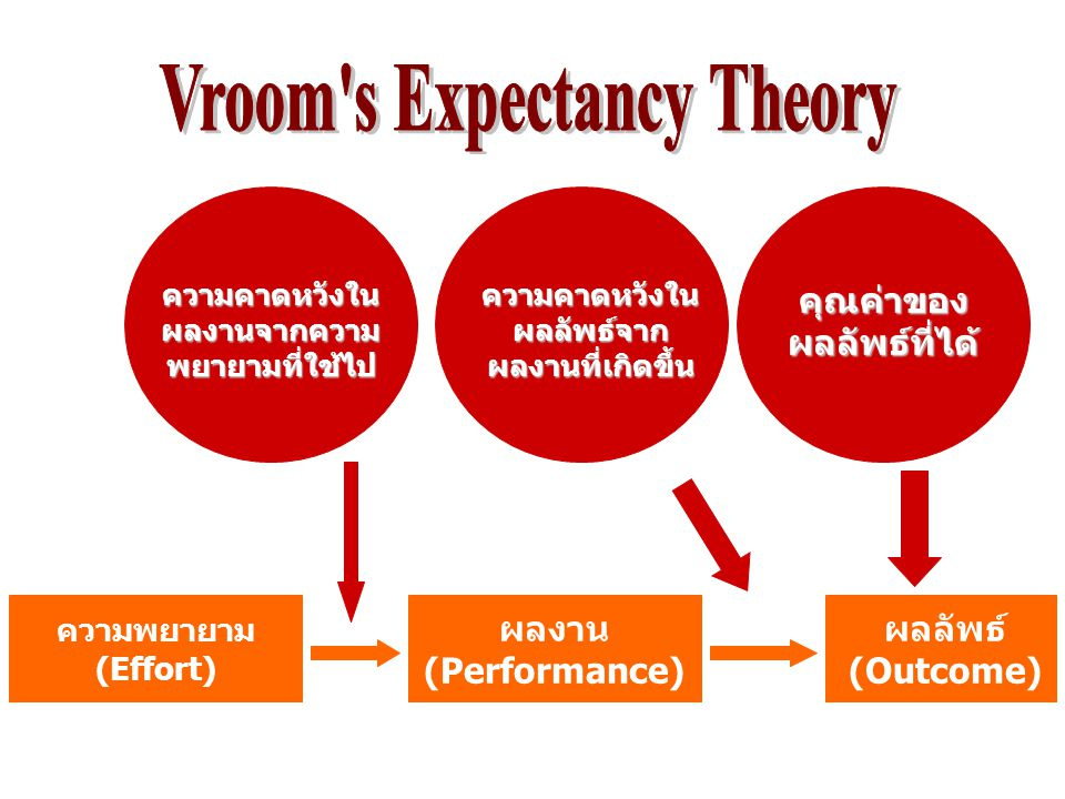 victor vroom expectancy theory 1 victor vroom's expectancytheorybynorain binti zainal2011210522adm501 - organizational behaviorfor miss julizaerma mohamad khudzairi 2 question use all three components of expectancy theory to explain why some employees are motivated to show up.