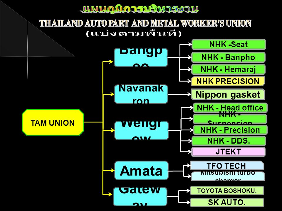 THAILAND AUTO PART AND METAL WORKER S UNION Mitsubishi turbo charger