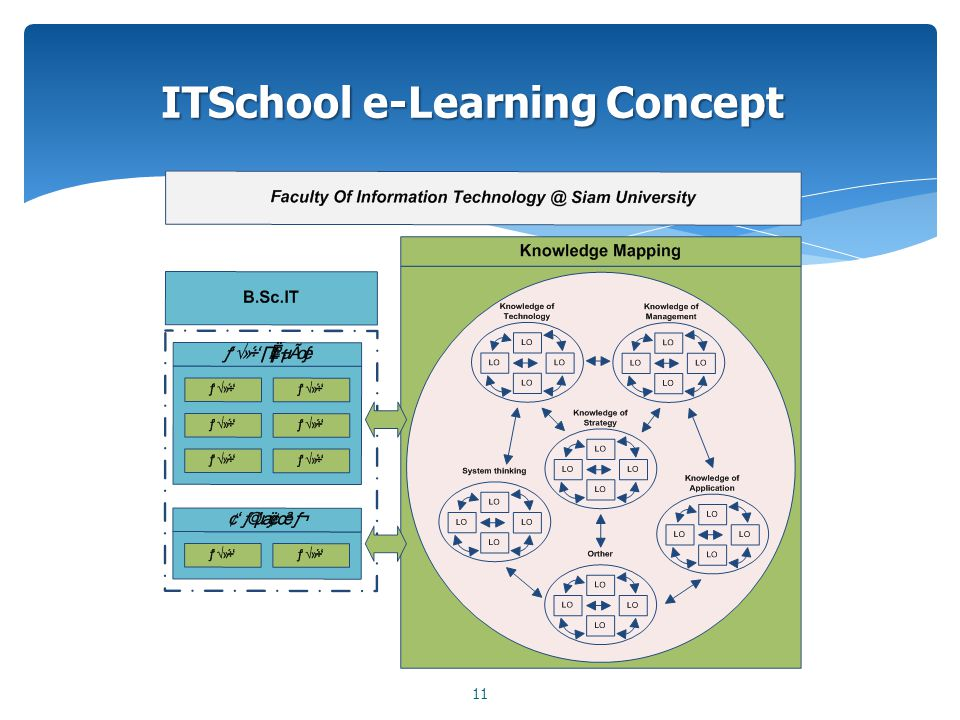 ITSchool e-Learning Concept