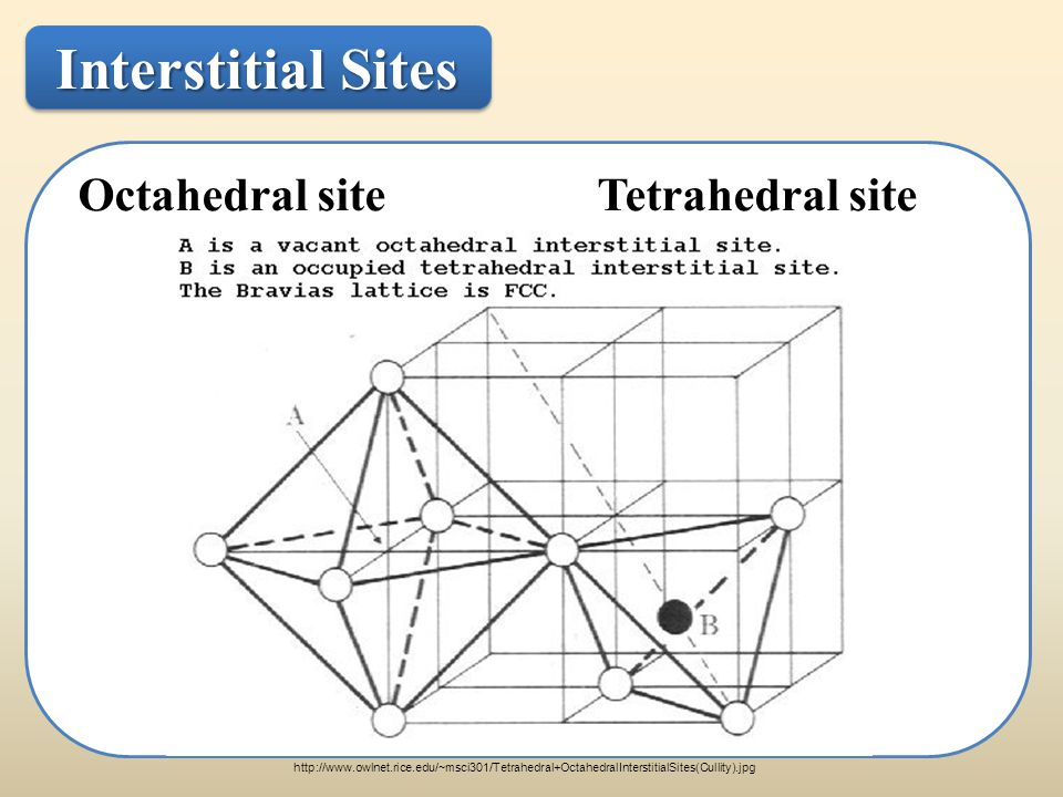Interstitial Sites Octahedral site Tetrahedral site