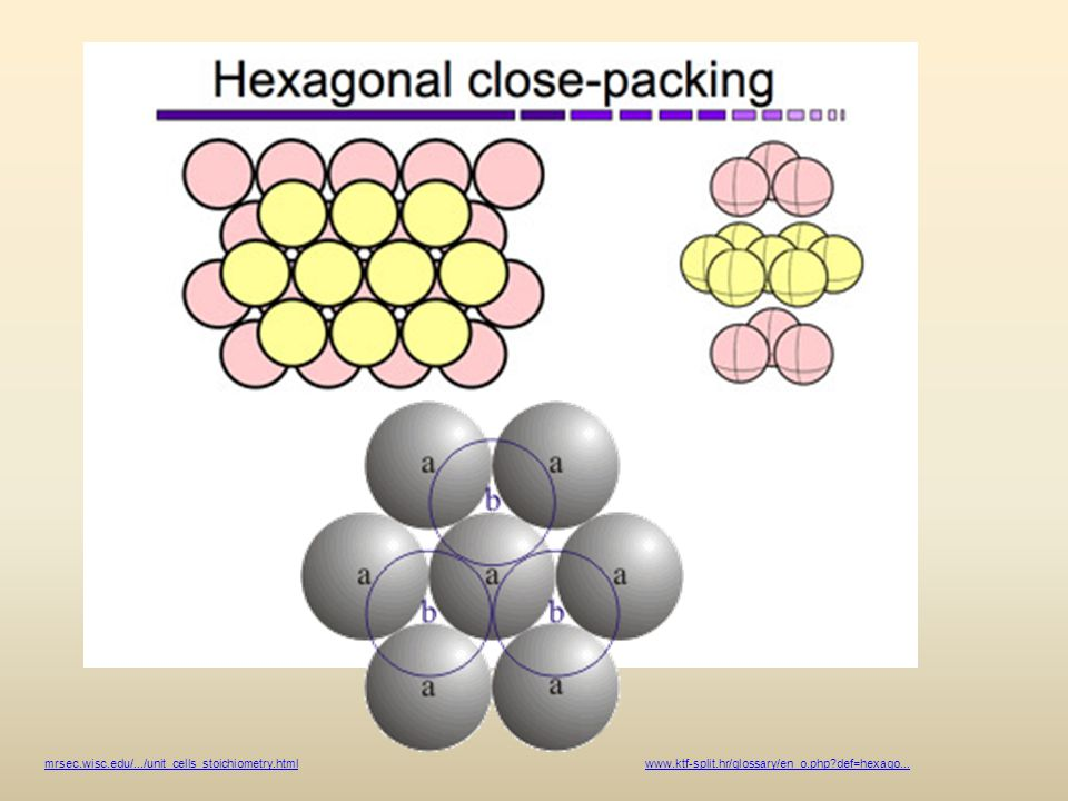 mrsec.wisc.edu/.../unit_cells_stoichiometry.html www.ktf-split.hr/glossary/en_o.php def=hexago...