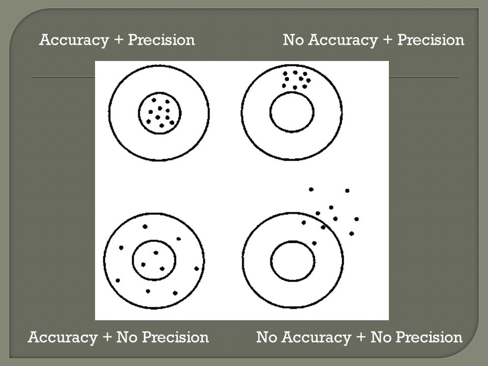 Accuracy + Precision No Accuracy + Precision Accuracy + No Precision No Accuracy + No Precision