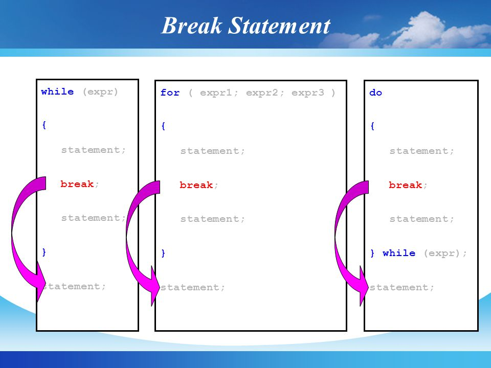 Break Statement while (expr) { statement; break; }