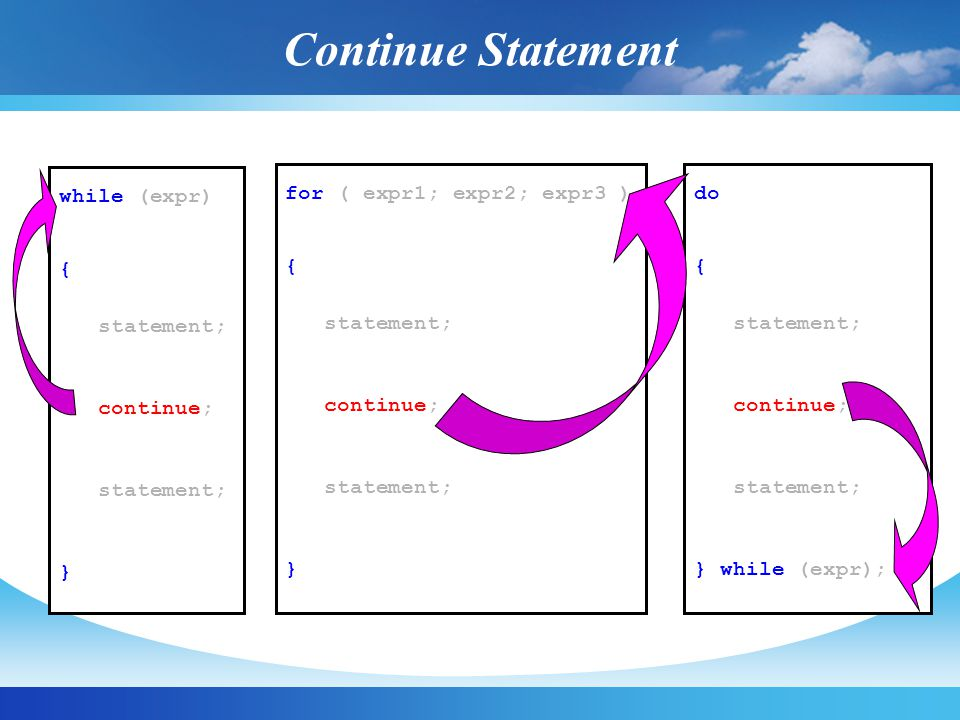 Continue Statement while (expr) { statement; continue; }