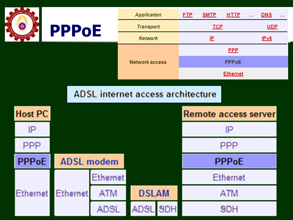PPPoE Application FTP SMTP HTTP … DNS Transport TCP UDP Network IP