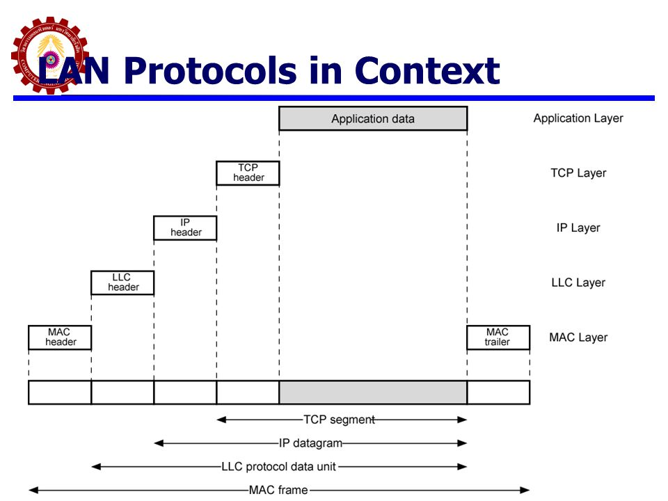 LAN Protocols in Context