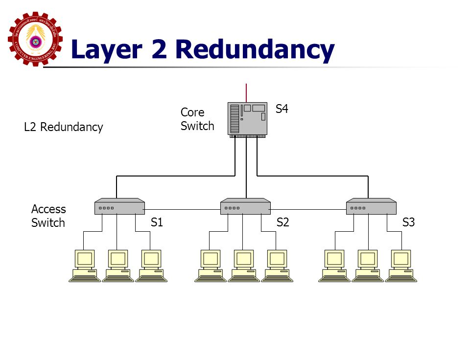 Layer 2 Redundancy S4 Core Switch L2 Redundancy Access Switch S1 S2 S3