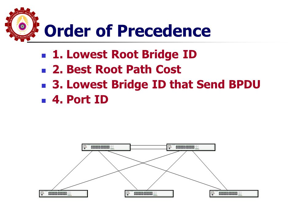Order of Precedence 1. Lowest Root Bridge ID 2. Best Root Path Cost