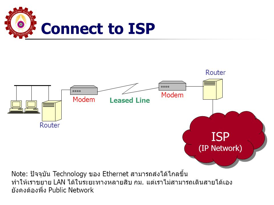 Connect to ISP ISP (IP Network) Router Modem Modem Leased Line Router