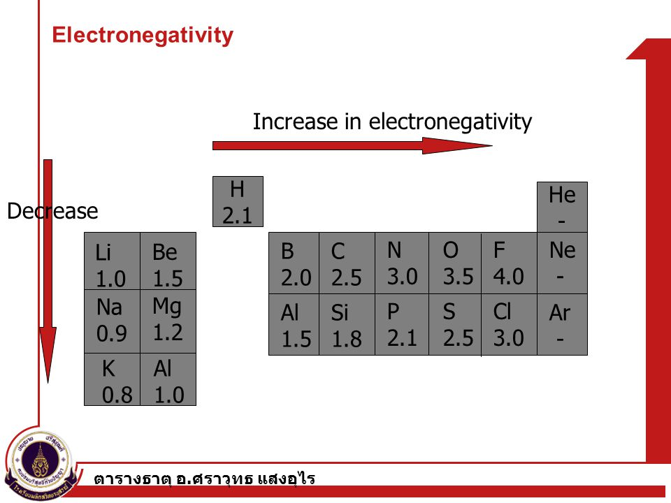 Increase in electronegativity