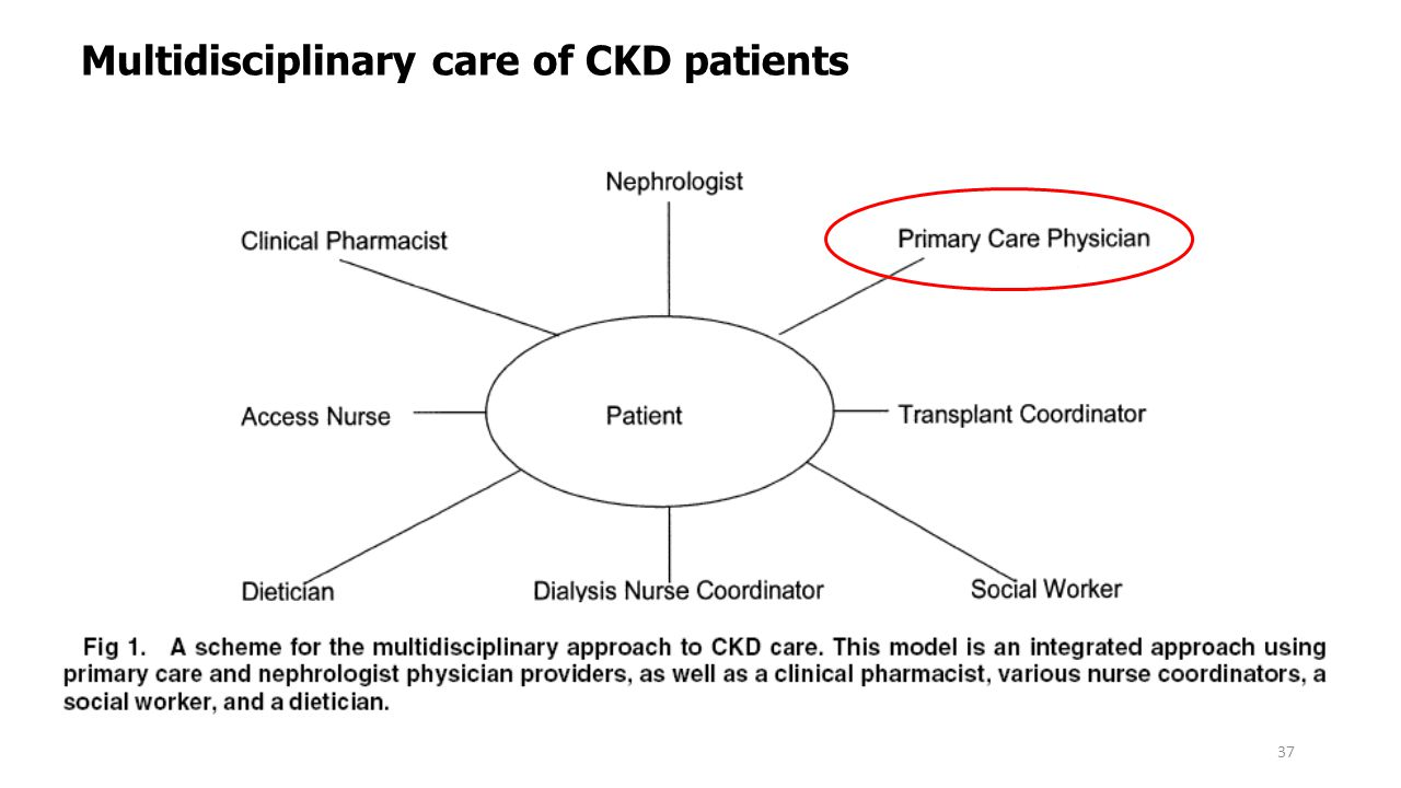 Multidisciplinary care of CKD patients