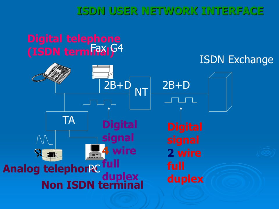 ISDN USER NETWORK INTERFACE