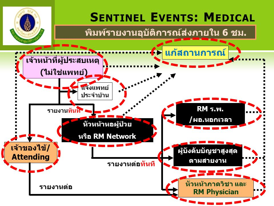 Sentinel Events: Medical