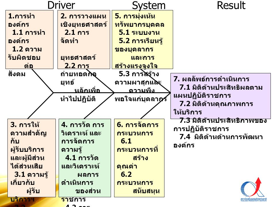Driver System Result 1.การนำองค์กร 1.1 การนำองค์กร 1.2 ความรับผิดชอบ