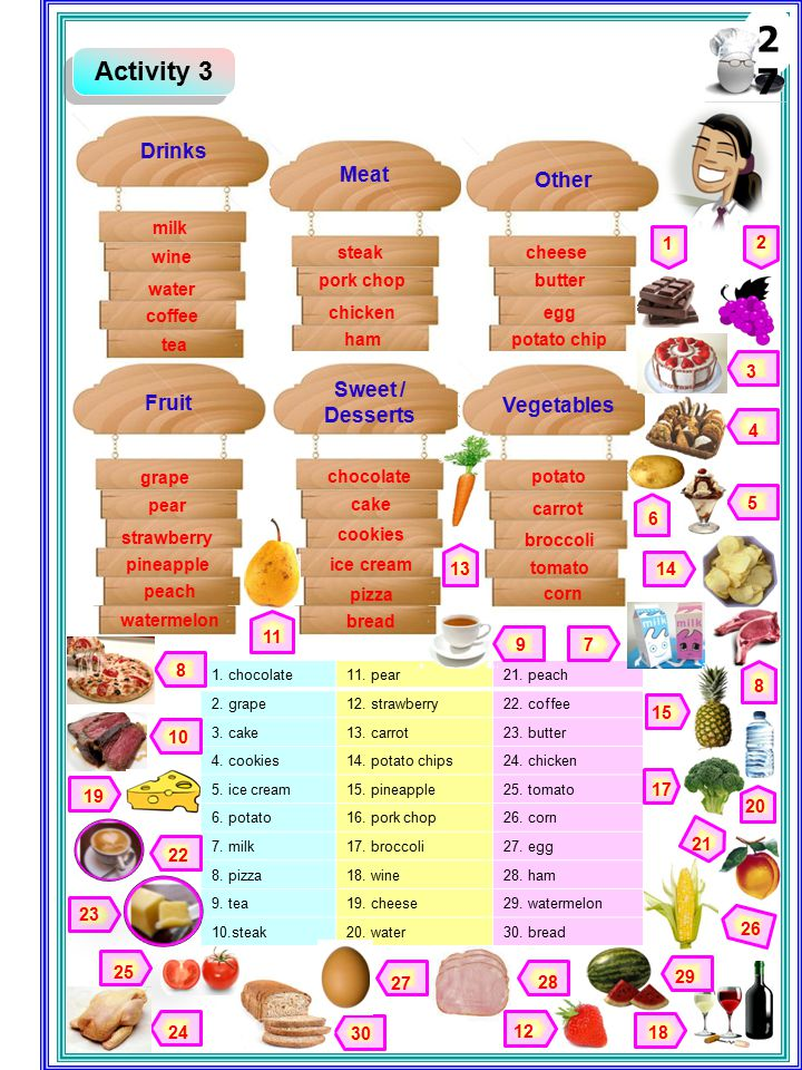 27 Activity 3 Drinks Other Meat Sweet / Desserts Fruit Vegetables