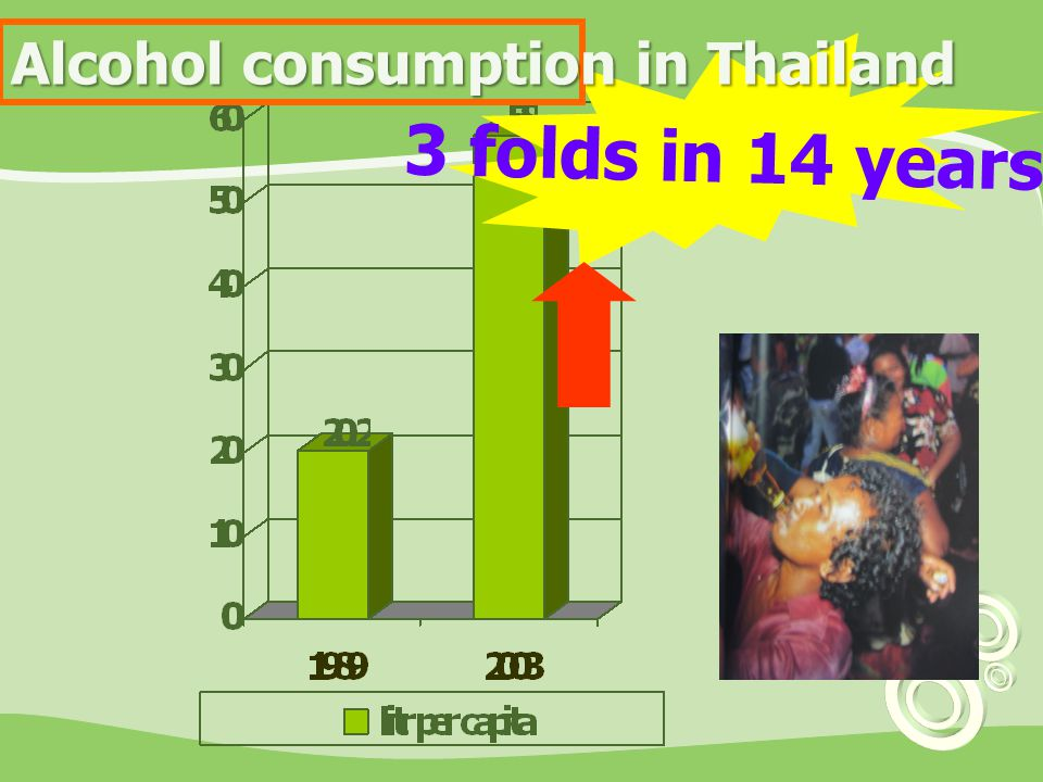 Alcohol consumption in Thailand
