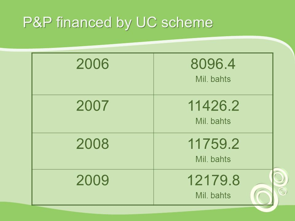 P&P financed by UC scheme