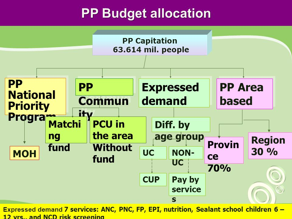 PP Budget allocation PP National Priority Program PP Community
