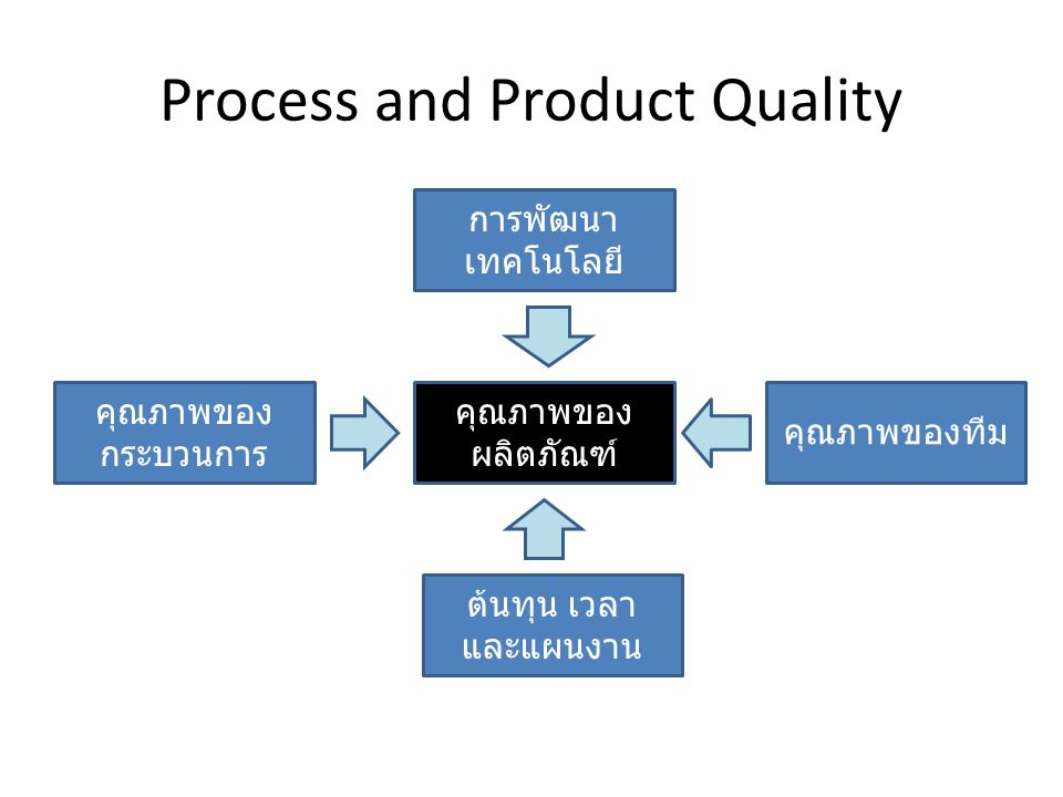 Process and Product Quality