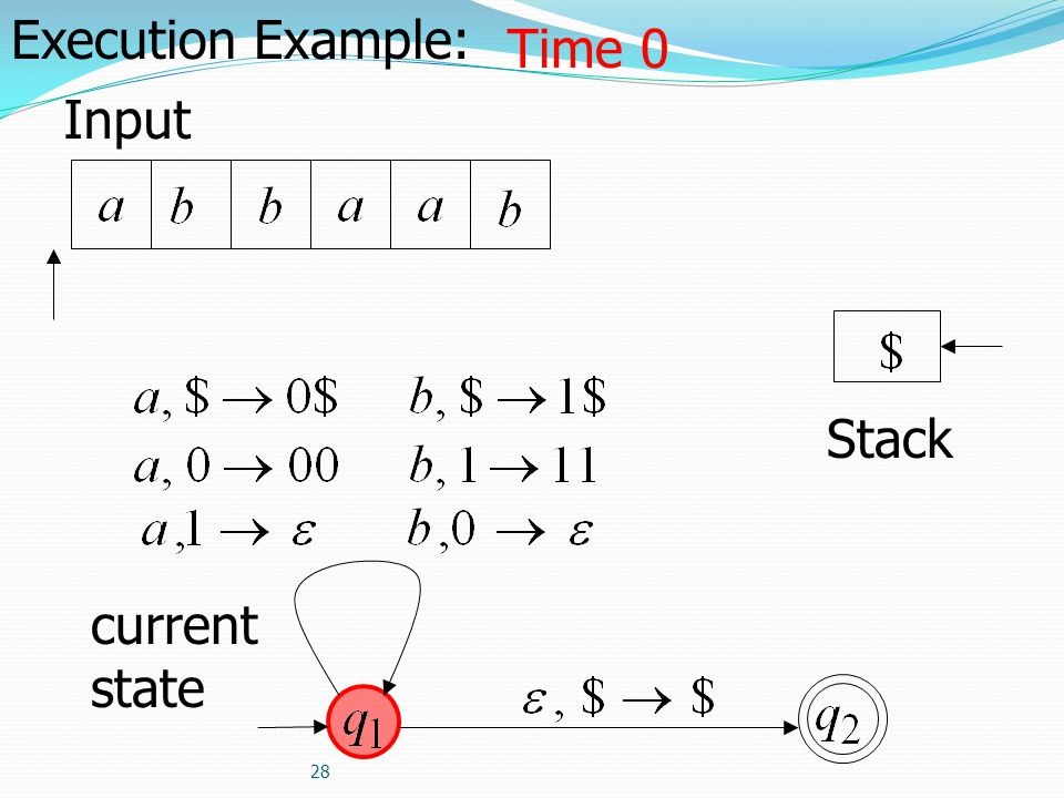 Execution Example: Time 0 Input Stack current state