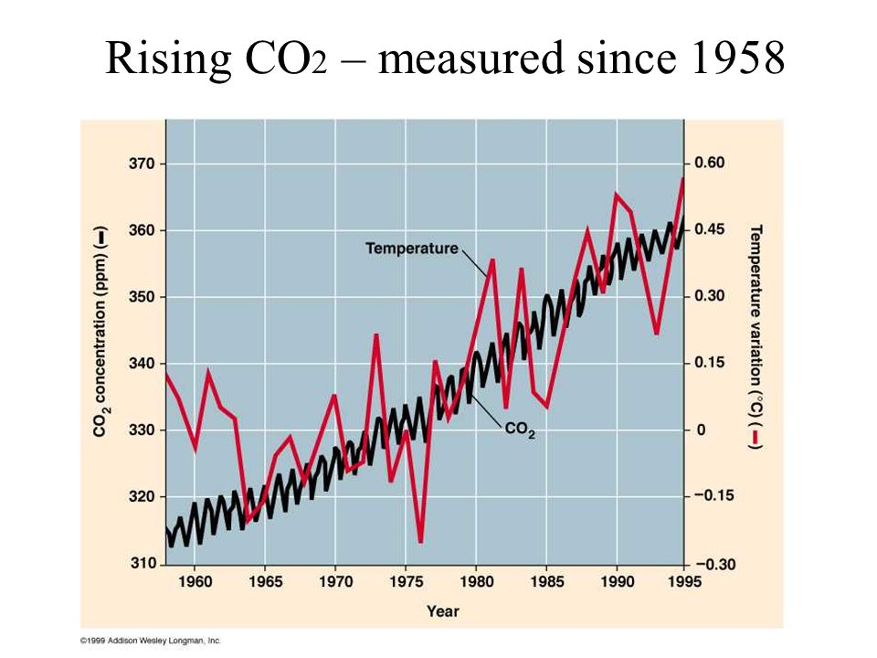 Rising CO2 – measured since 1958