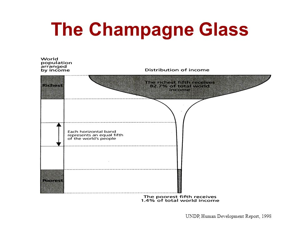 The Champagne Glass Human Development Report 1992