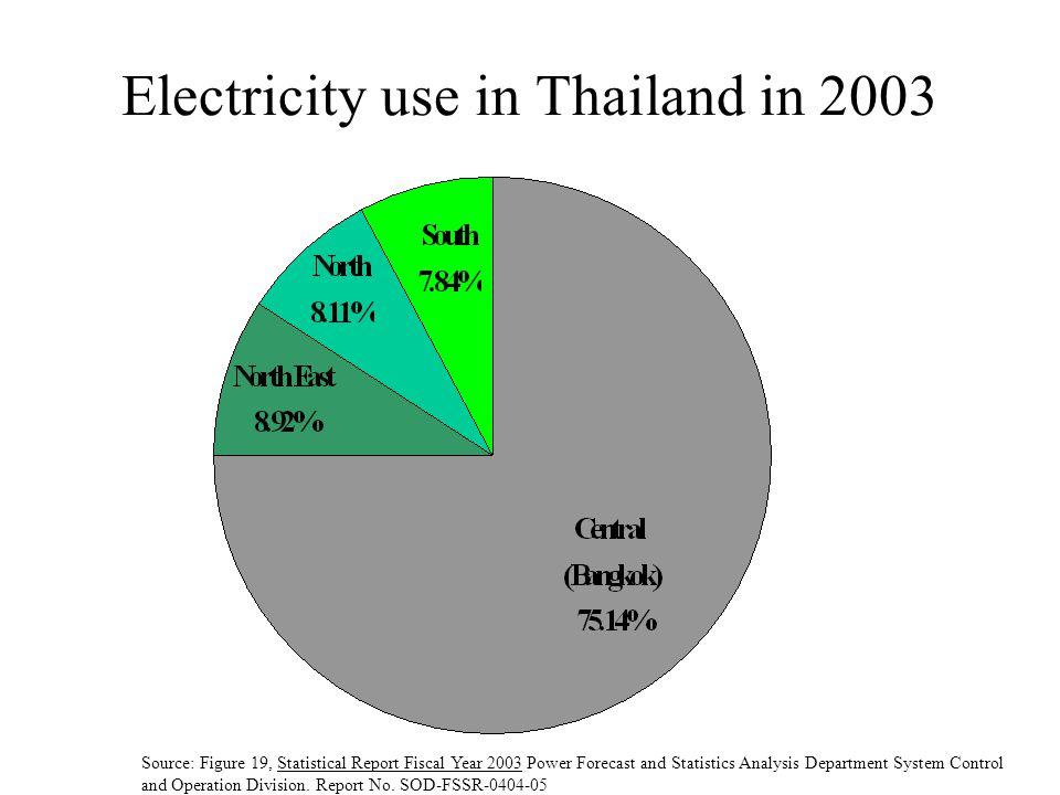 Electricity use in Thailand in 2003
