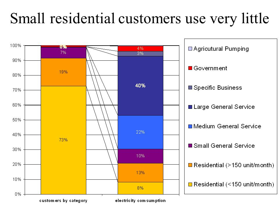 Small residential customers use very little