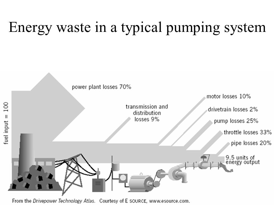 Energy waste in a typical pumping system