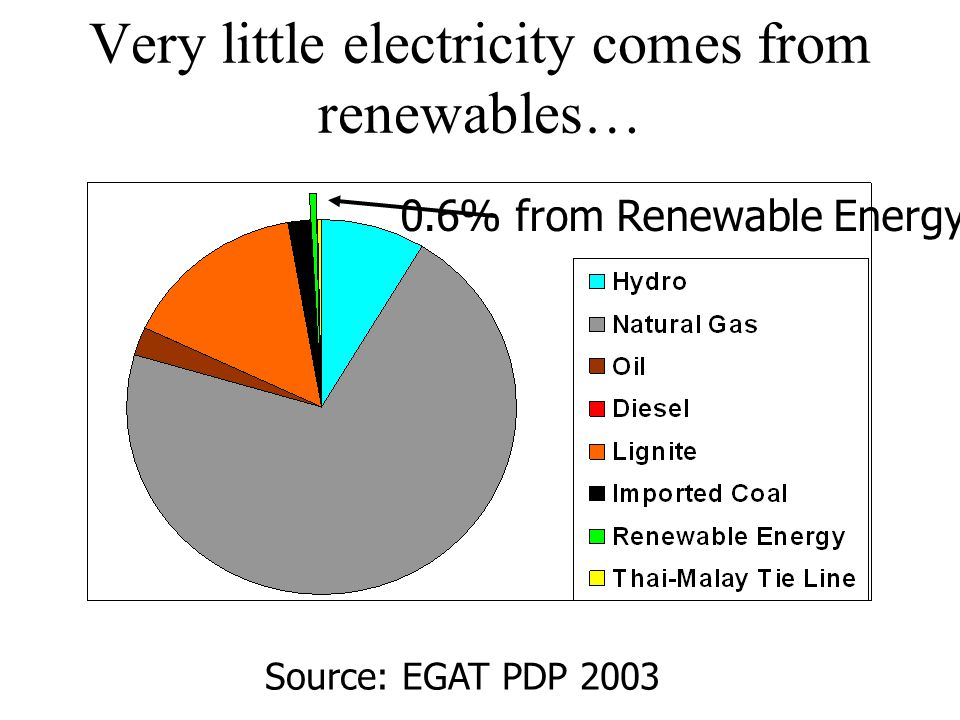Very little electricity comes from renewables…