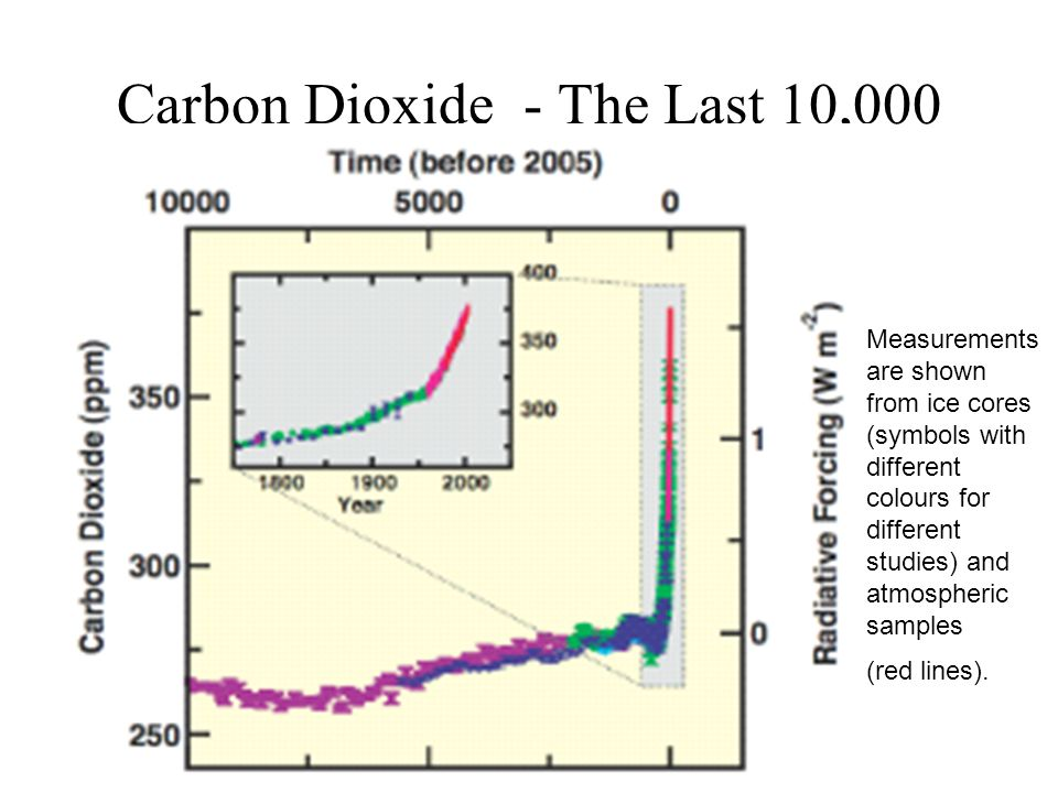 Carbon Dioxide - The Last 10,000 years